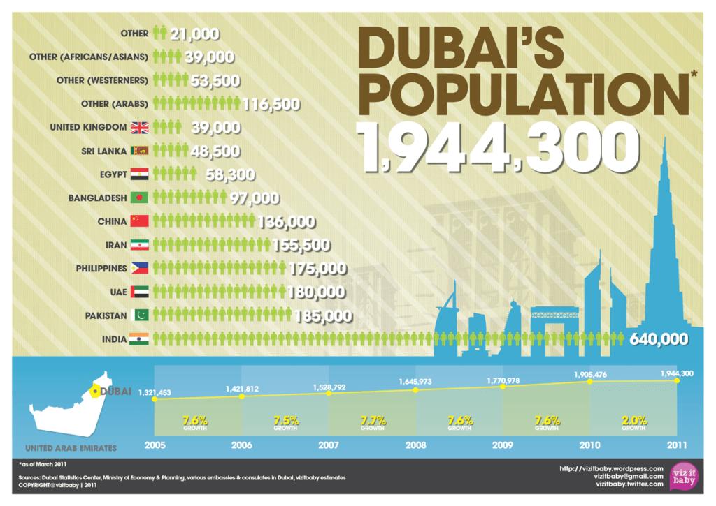 Dubai Population